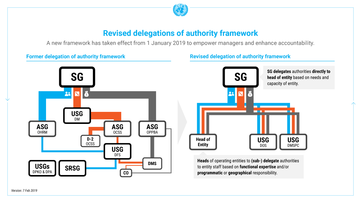 Infographic depicting revised delegations of authority framework