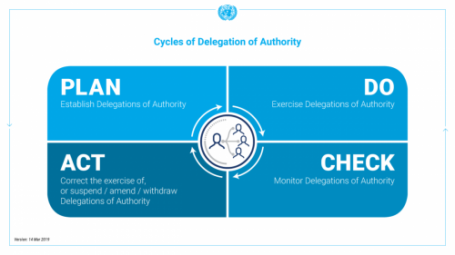 Infographic: Cycles of Delegation of Authority
