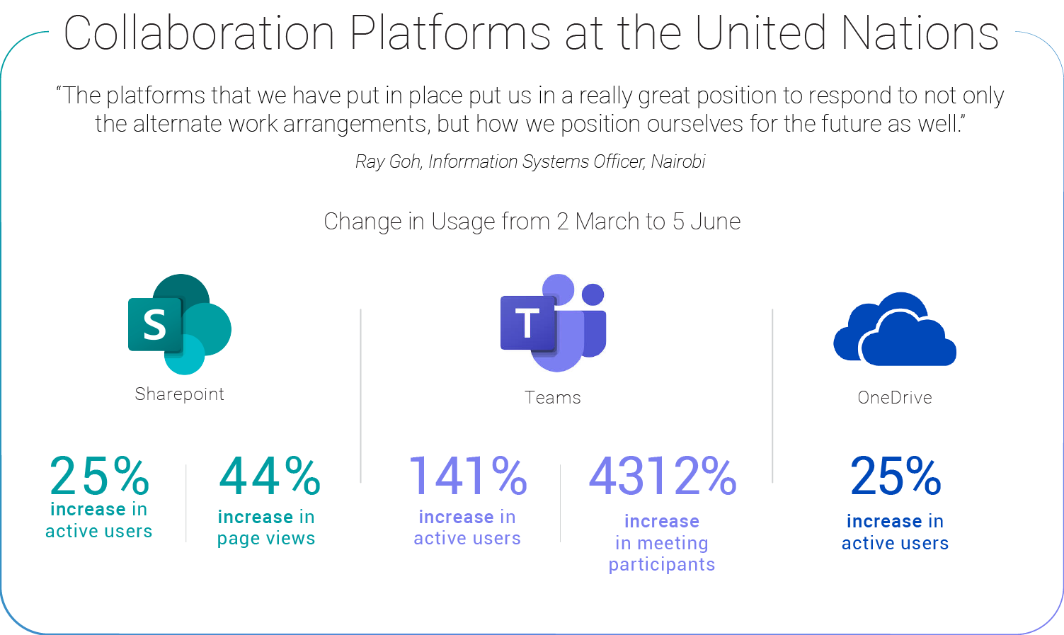 Visual showing the increase in use of collaboration platforms from March 2020 to June 2020